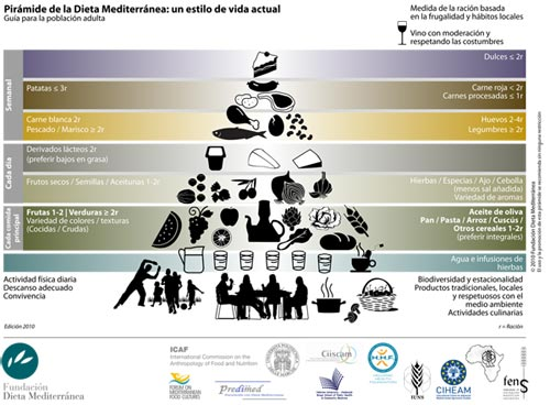 piramide-alimenticia-dieta-mediterranea
